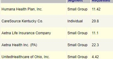 kentucky health news only two health insurance  panies