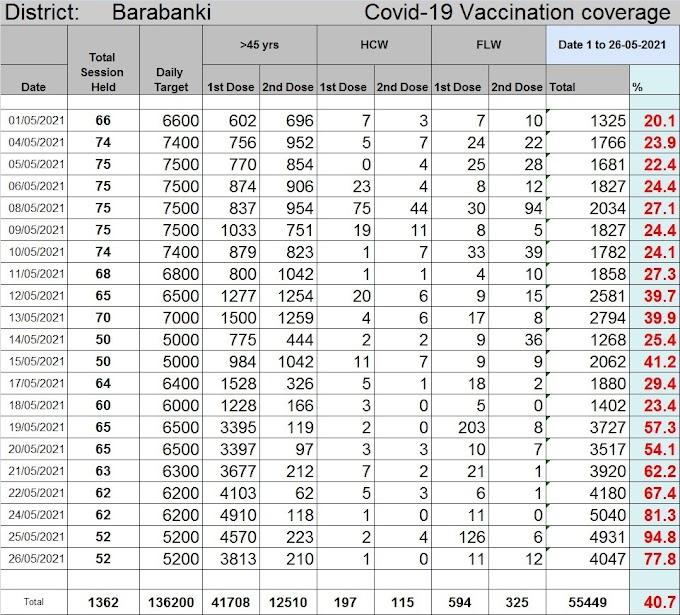 देश मे सुपरहिट : बाराबंकी वैक्सीनेशन माडल