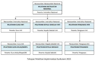 3 tahap pelatihan penerapan kurikulum 2013