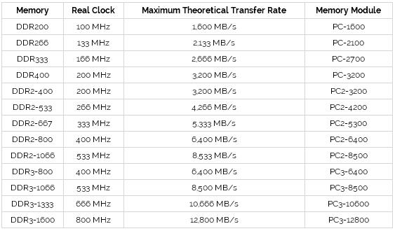 Perhatikan Kecepatan RAM Yang Digunakan