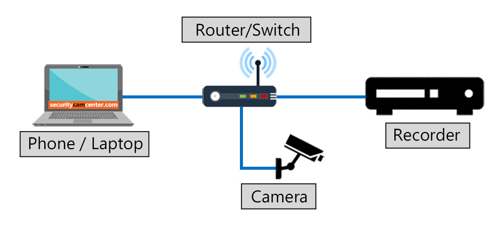 Eliminate Security Camera Cloud Storage Subscription Fee