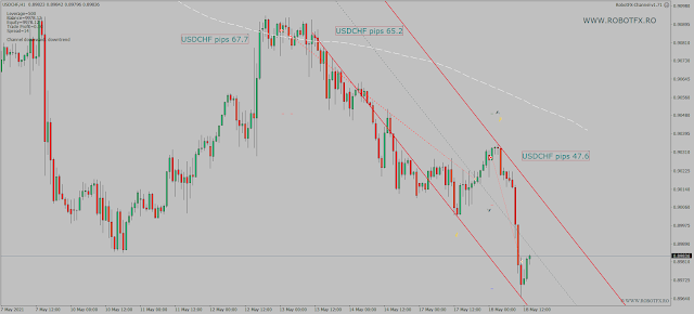 Almost 200 pips trading in downtrend within the price channel