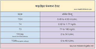 Thyroid Function Test in Hindi