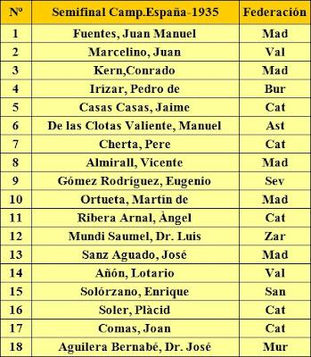 Orden del sorteo inicial de la Semifinal del Campeonato de España de 1935