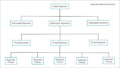 Tingkatan Koperasi Indonesia