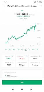 Tren harga obligasi