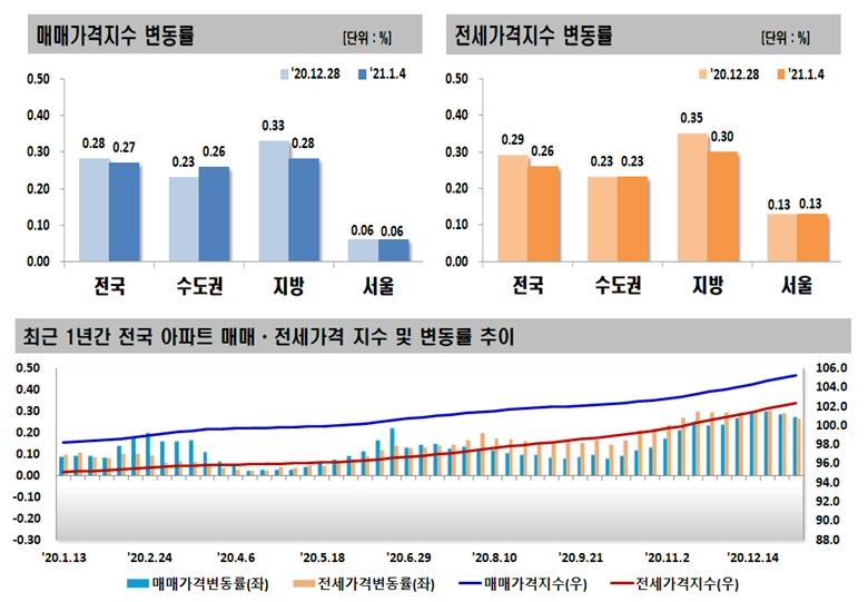 2021년 1월 첫째 주 아파트 가격동향, 매매 0.27% 상승, 전세 0.26% 상승