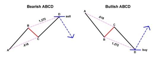 Fibonacci aturan forex