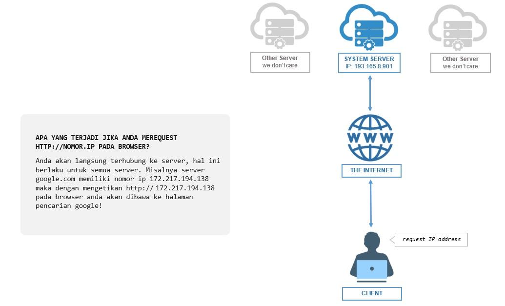 diagram cara kerja DNS