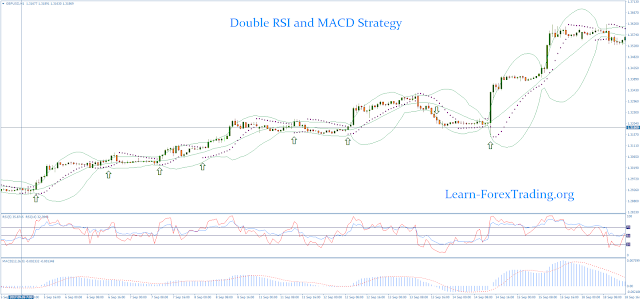 Double RSI and MACD Strategy