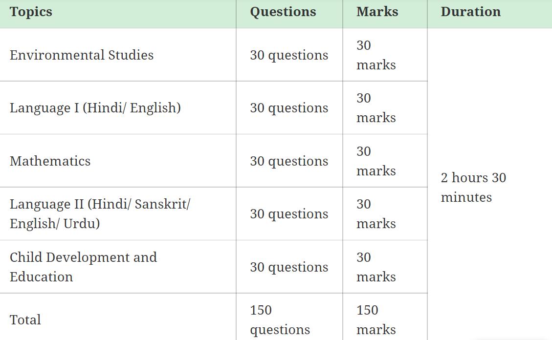 UTET Syllabus In Hindi