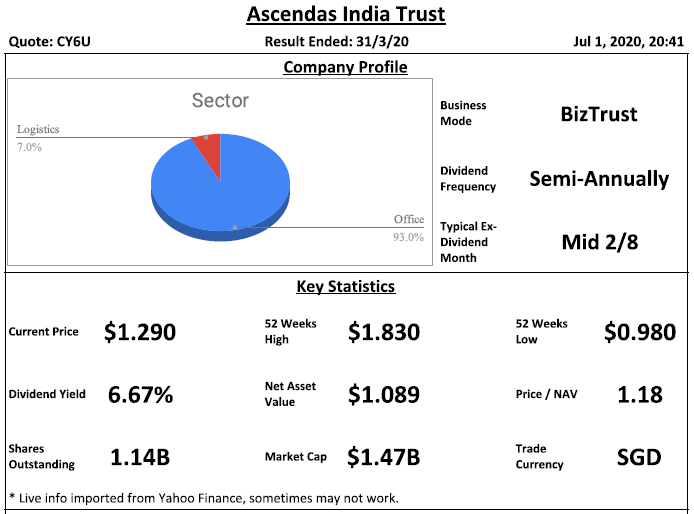 Ascendas India Trust Analysis @ 1 July 2020