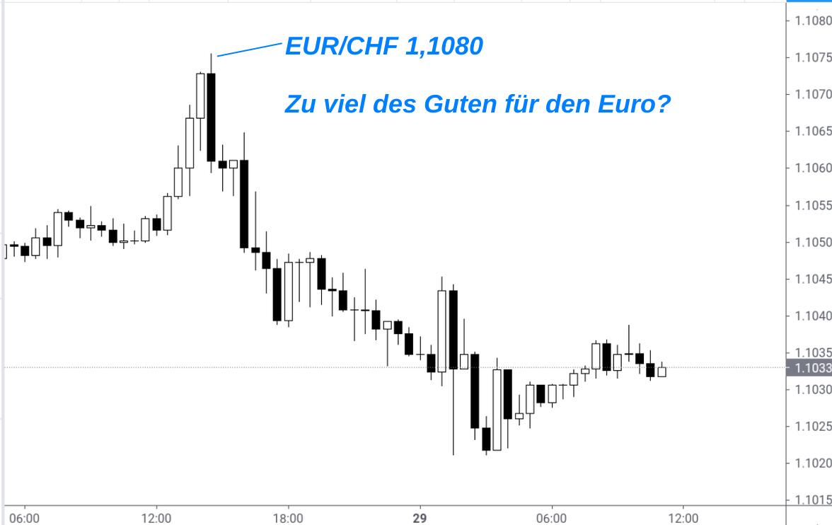 Kerzenchart EUR/CHF-Kurs Ende April 2021