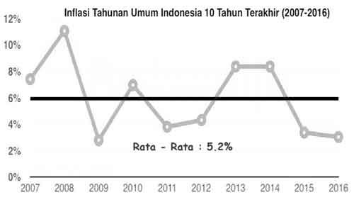 inflasi dari tahun ke tahun di indonesia
