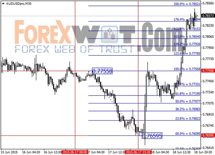 Free fibonacci trading system
