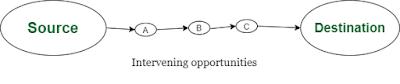 intervening opportunities by Stouffer