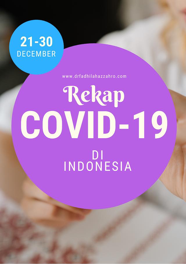 Rekap Perkembangan Covid-19 di Indonesia 21-31 Desember 2020