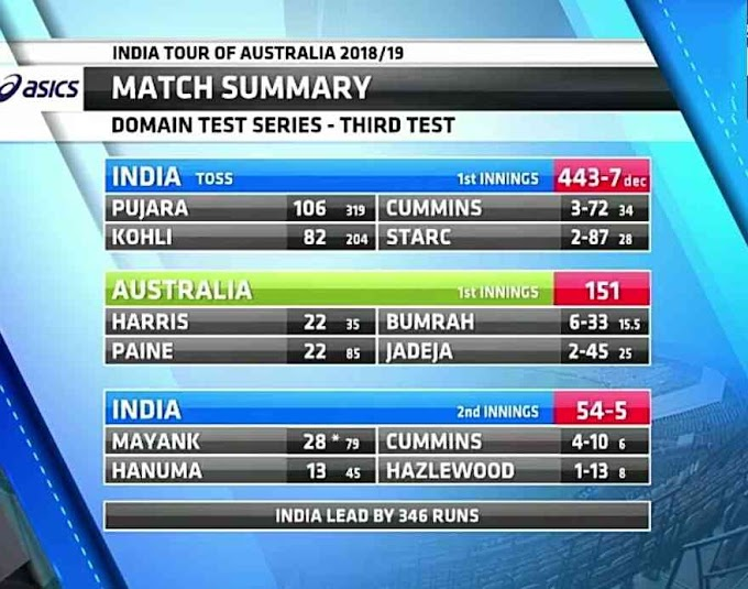 INDvsAUS: India takes 346 run lead on Day 3, Mayank-Pant in the middle, 10 Massive records broken