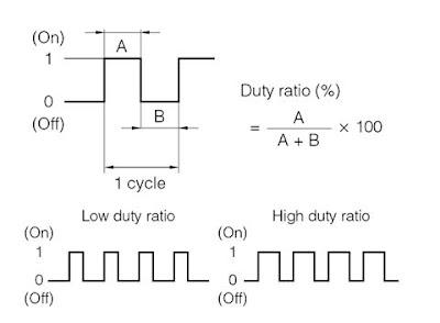 Signal Duty Ratio Yang diberikan ECU ke OCV