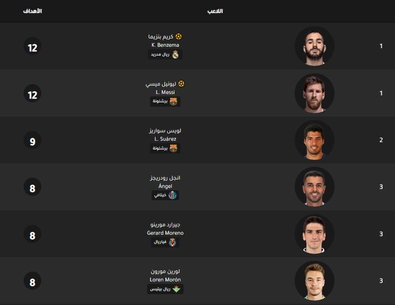 جدول ترتيب هدافي الدوري الاسباني اليوم بتاريخ 16-12-2019