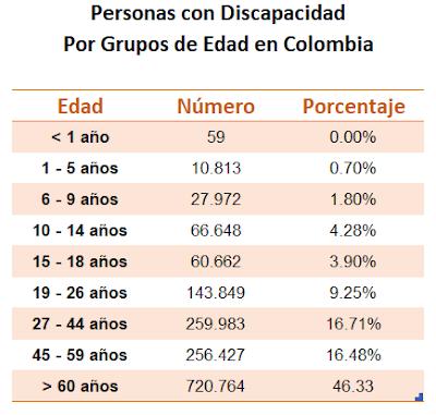 Personas con Discacidad por Grupos de Edad en Colombia