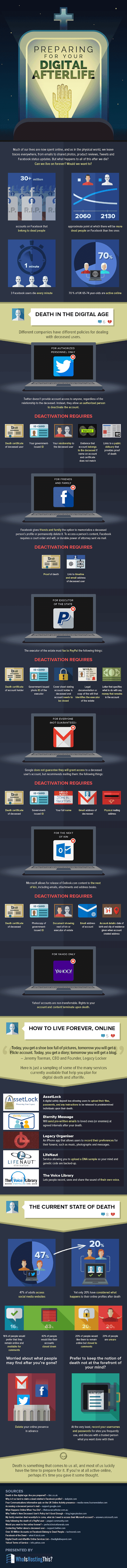 Preparing for Your Digital Afterlife #infographic