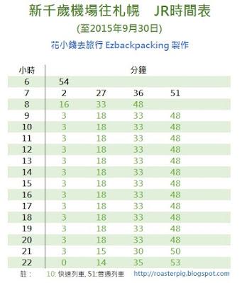新千歲機場往JR札幌站方向時間表 (截止2015年9月30日)