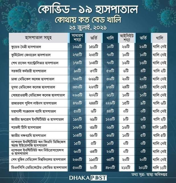 Corona-icu-Hospitals-Dhaka