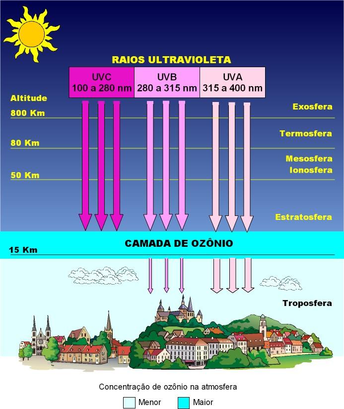 2325766048447 A quantidade de raios violeta depende da estação do ano, da hora, dia e do  local onde nos encontramos ex. altitude como é no caso dos trópicos