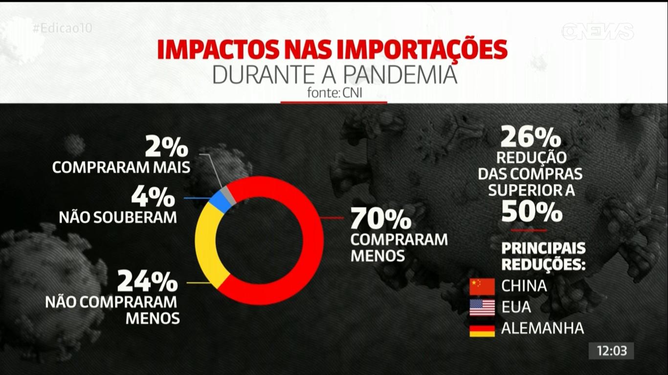 Importaciones de Brasil