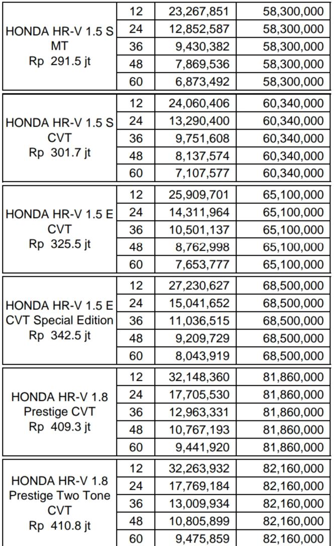 Harga Honda Hrv, Promo, Kredit, Mugen, Prestige, SE, Manual, Matic
