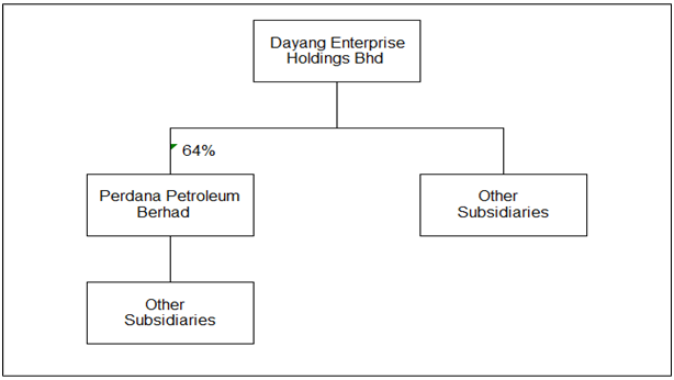 Dayang corporate structure