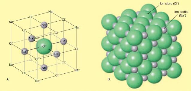 En términos prácticos, en el enlace iónico se transfieren uno o más electrones de valencia desde un átomo a otro, es decir, un átomo cede sus electrones de valencia a otro que utiliza para completar su capa externa.