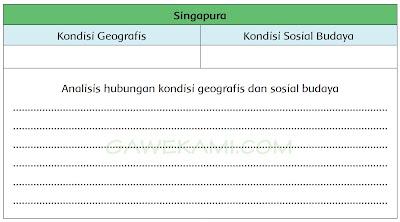Materi buku tematik dan jawaban kelas 6 tema 8 subtema 2 pembelajaran 3