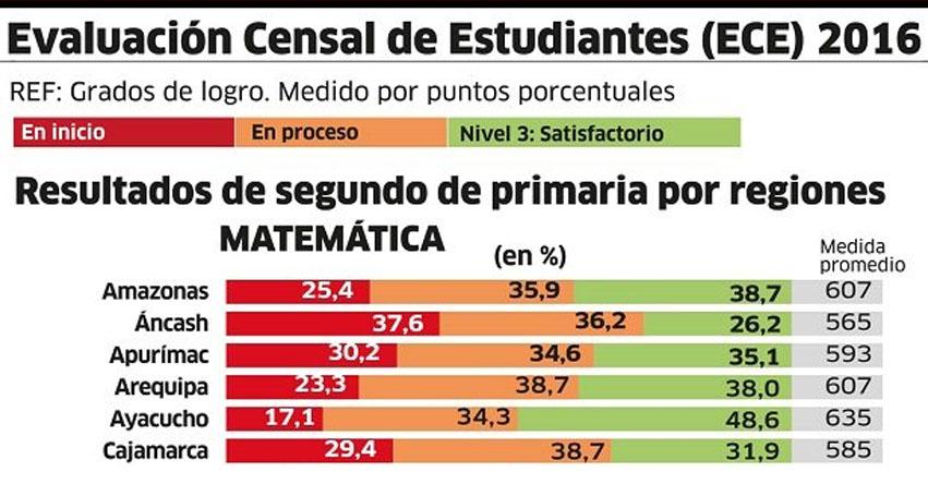 ECE 2016: Resultados de Segundo de Primaria por Regiones - Evaluación Censal de Estudiantes - www.minedu.gob.pe