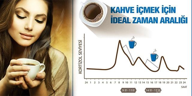 kahve içmek için en iyi zaman hangi saatler - www.kahvekafe.net