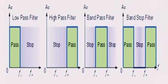 شرح المرشحات غير الفعالة Passive Filters