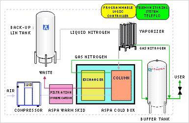 Hình ảnh quy trình sản xuất khí Nitơ
