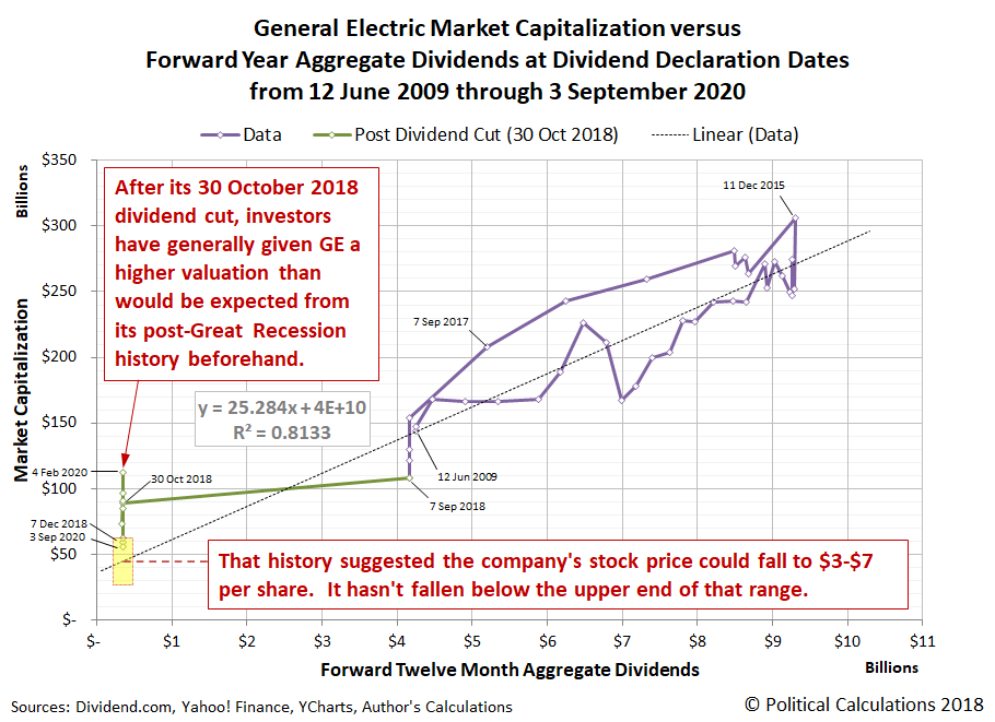 General Electric Market Capitalization versus Forward Year Aggregate Dividends at Dividend Declaration Dates from 12 June 2009 through 3 September 2020