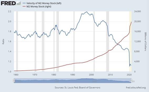 Inflación velocidad del dinero