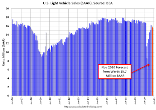 Vehicle Sales Forecast