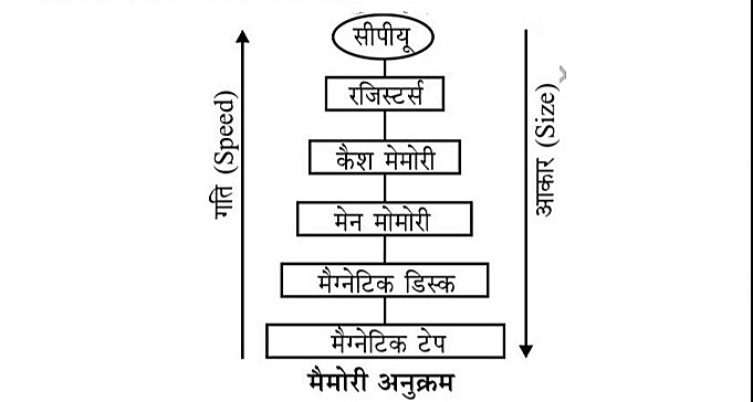 मैमोरी का अनुक्रम ( Memory Hierarchy )