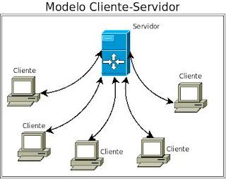 ¿Qué significa Cliente-Servidor?
