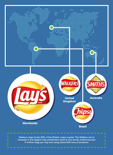 Infographic on Lays / Walkers Crisps and The Alternatives Across the World