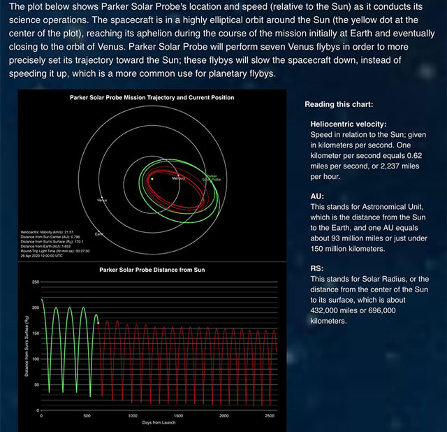Eccentric Orbit of the Parker Solar Probe -- Journey to the Sun (Source: www.parkerspaceprobe.jhuapl.edu)