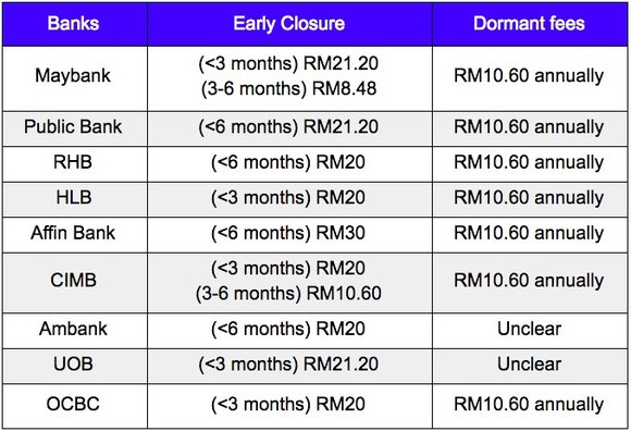 Early Closure fees and Dormant fees