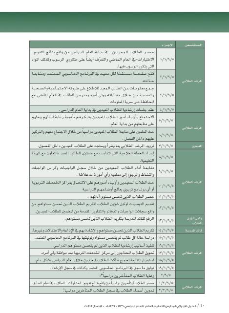 نماذج ومهام وعمل المرشدة الطلابية في الدليل الاجرائي الثالث 1438هـ منتدى التعليم توزيع وتحضير المواد الدراسية