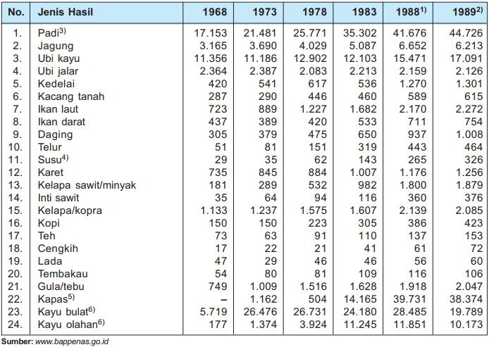 Tabel Swasembada Beras dan Pangan pada masa Orde Baru
