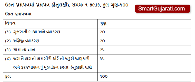 Extension Officer (Agriculture) Exam Syllabus and Paper Pattern Gujarat 2021