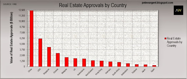 Real estate approvals